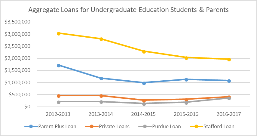 Aggregate Student Loan Graph