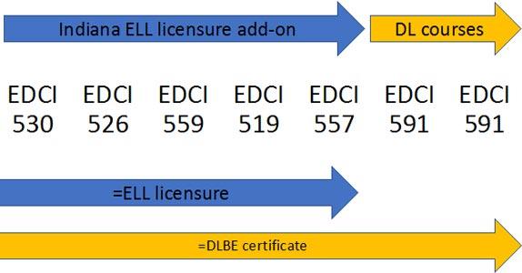 Bilingual Certificate | Purdue University College of