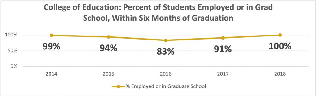 Percent Employed or Grad School graph